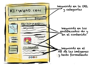 Keywords en el HTML